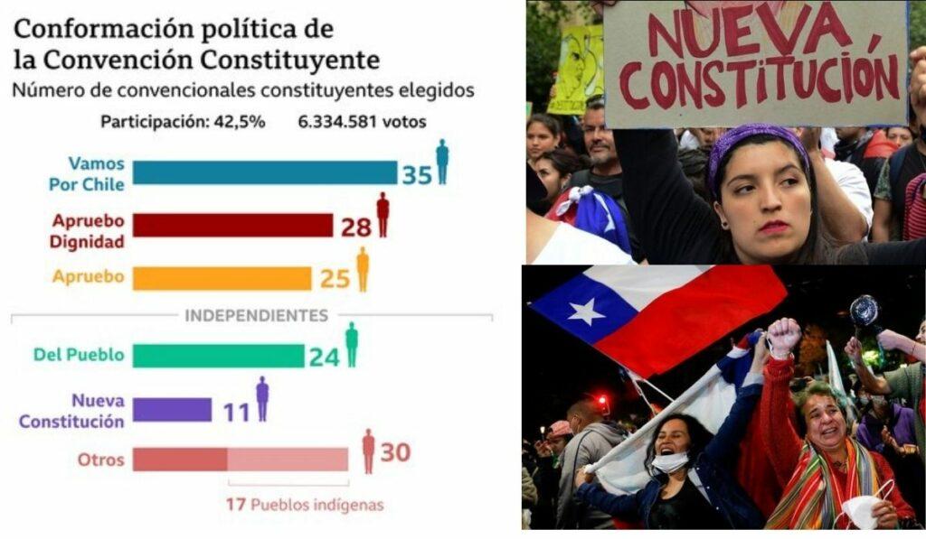 Independientes opaca a partidos políticos en Chile para la Convención Constituyente