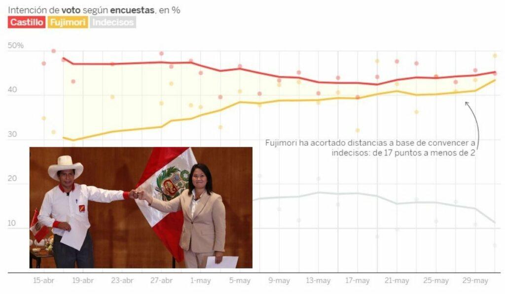 Elecciones en Perú estarán reñidas con Keiko Fujimori y Pedro castillo